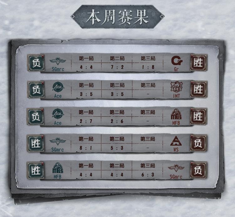 《第五人格》冬季精英赛淘汰赛第二周精彩战况 第2张