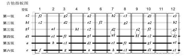 是否学吉他就一定要先学乐理?